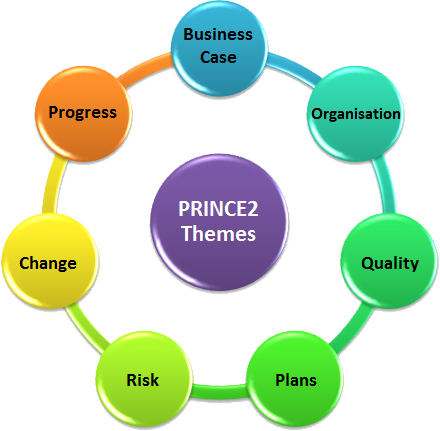 describe the background and principles of project management Project management principles and techniques: how to plan and manage a special steps in project management with the background information as a base, the project mission statement should be written down.